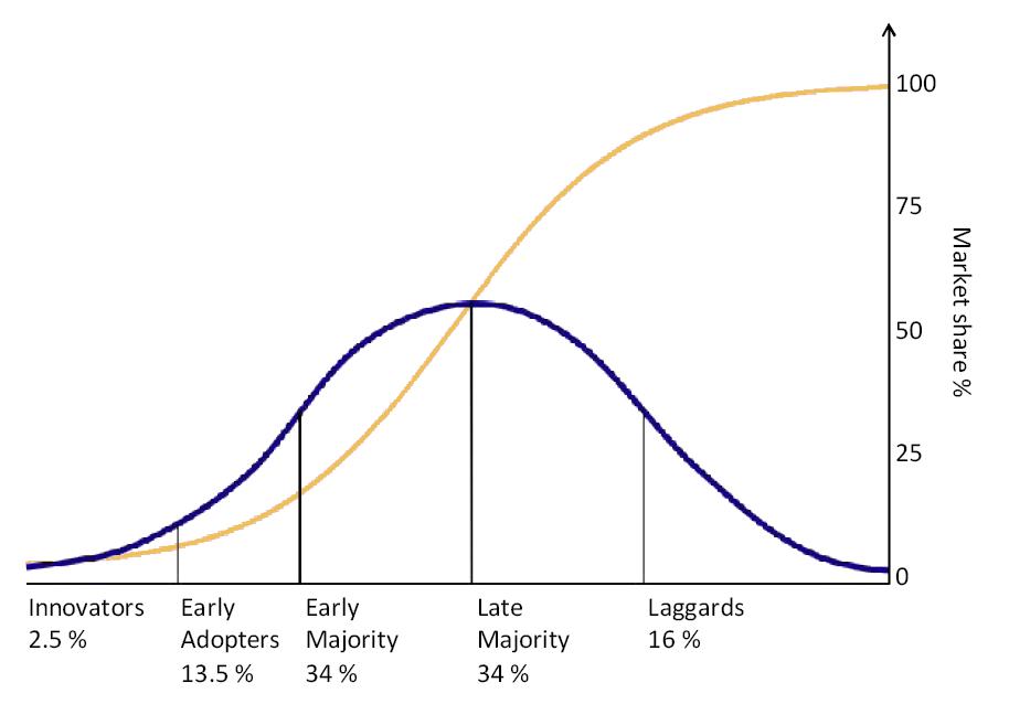 Diffusion of Ideas