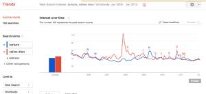 """Google Trends Eats Google Insights, Also """"Celine Dion or Torture?"""""""